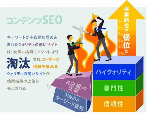 クオリティの高いサイトが検索結果の上位に表示されます
