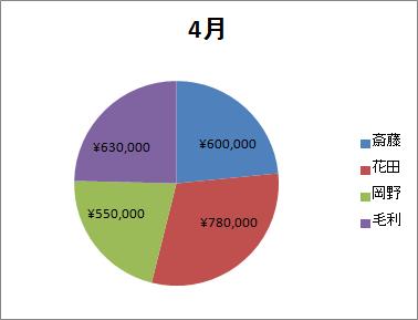 円グラフ内訳